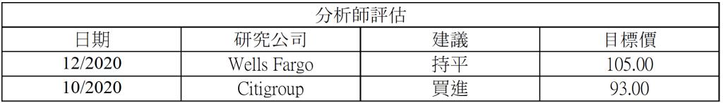 財報速讀-Paychex (PAYX) 4