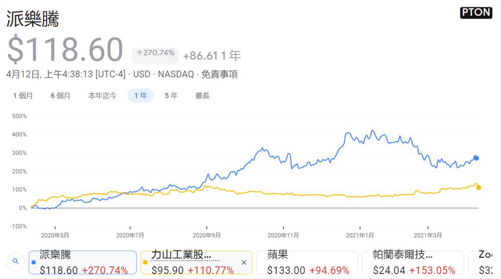 Peloton 和 力山(1515) 股價變化 - (來源:Google)