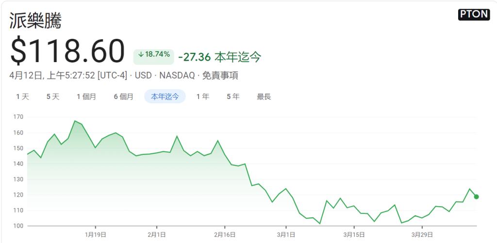 Peloton 股價 - (來源:Google)