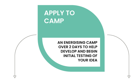 Apply to camp - An energising camp over 2 days to help develop and begin initial testing of your idea