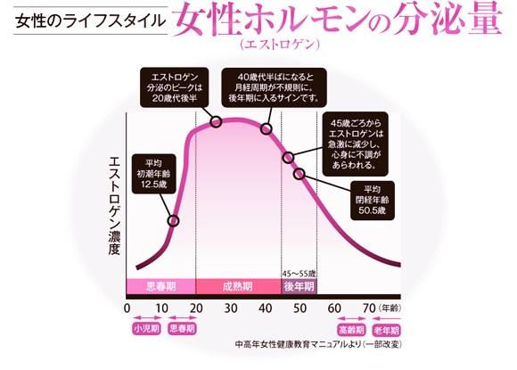 更年期で女性ホルモン減少