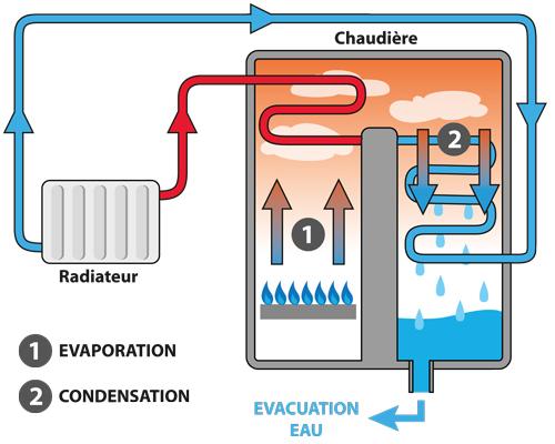 chaudière-a-condensation