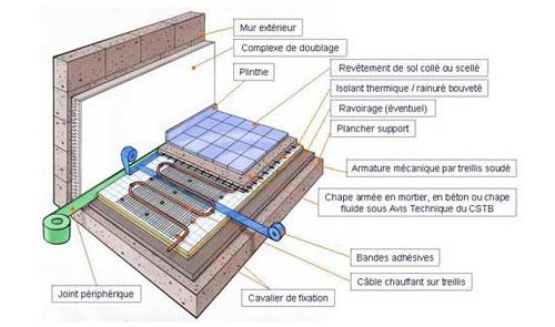 plancher-electrique3