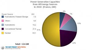 Capacité electrique installée en France
