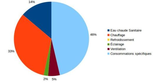 repartition-depenses-energetiques passif