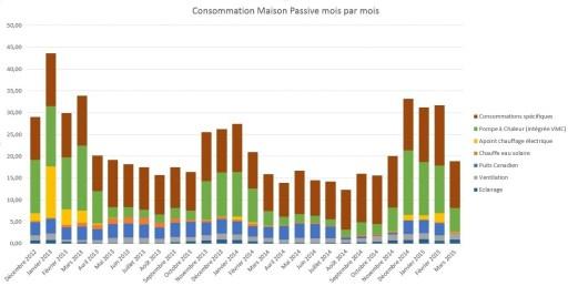 Consommation Maison Passive Mars 2015 - 1