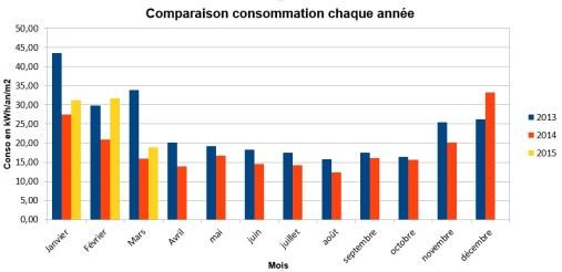 Consommation Maison Passive Mars 2015 - 4