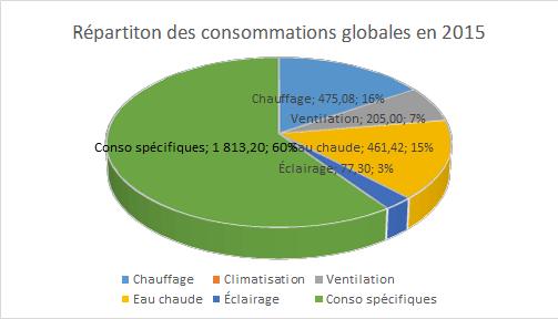 répartitions consommations maison passive 2015