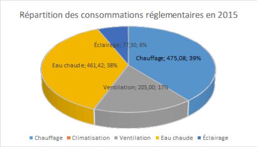 répartitions consommations réglementaires maison passive 2015