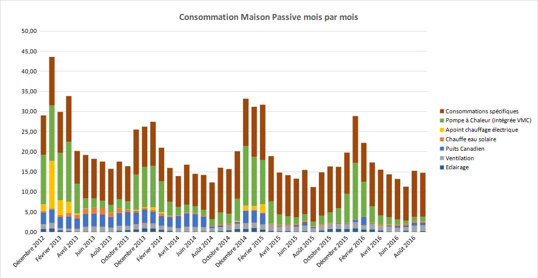 Bilan consommation maison passive printemps t 2016 for Consommation kwh maison