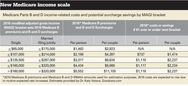 Medicare B income scale