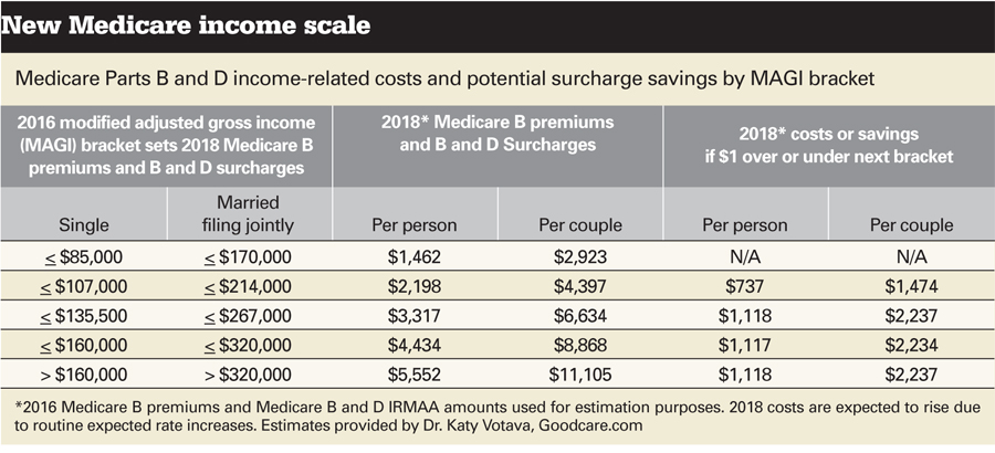 Medicare B income scale