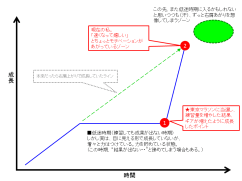 マラソン成長曲線1