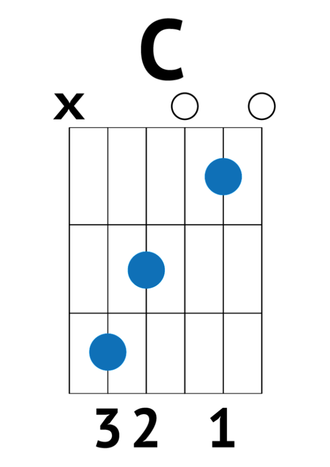 Versace On The Floor Chords Guitar Easy Wikizie