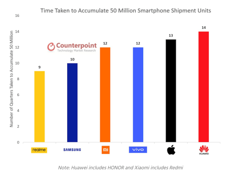 Source: Counterpoint Q3 2020 Global Smartphone Shipments Report | Good Guy Gadgets