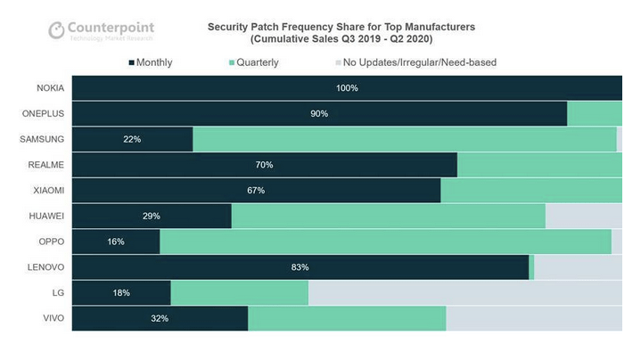 Exhibit 2: Security Patch Frequency Share for Top Manufacturers | Good Guy Gadgets