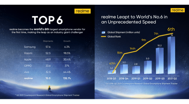Having started from a nondescript brand, realme has surpassed all industry and customer expectations, expanding to over 61 markets worldwide and ranking as a Top 5 brand in over 18 of these markets. | Good Guy Gadgets