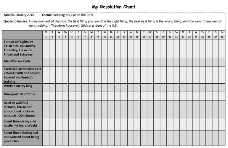 January 2018 Resolutions Chart