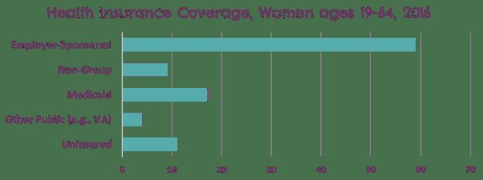Insurance status of women in 2016