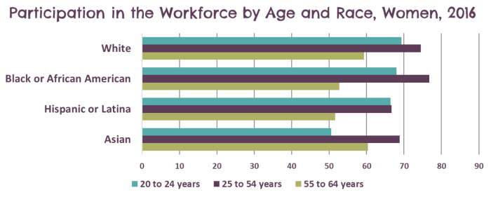 Women participating in the workforce, by race and age