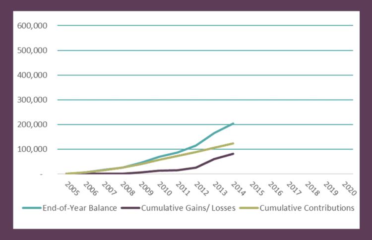 Balances up to 2014