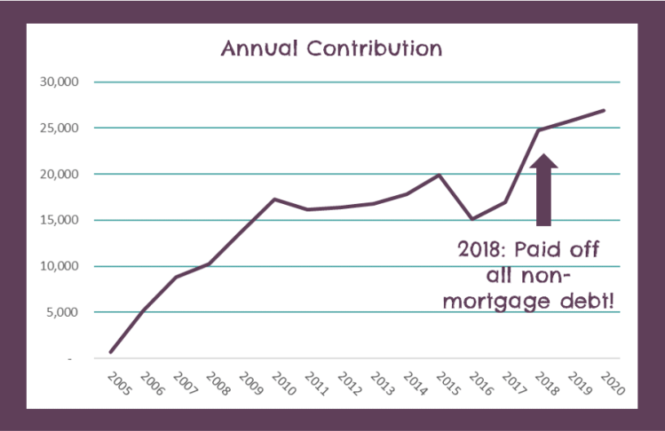 Total Annual Contributions Debt Payoff
