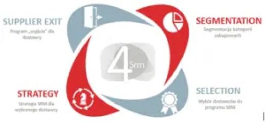 SRM proces zarządzania relacjami z dostawća