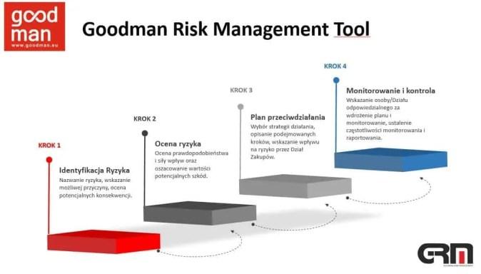 goodman risk management tool zarzadzanie ryzykiem wzakupach