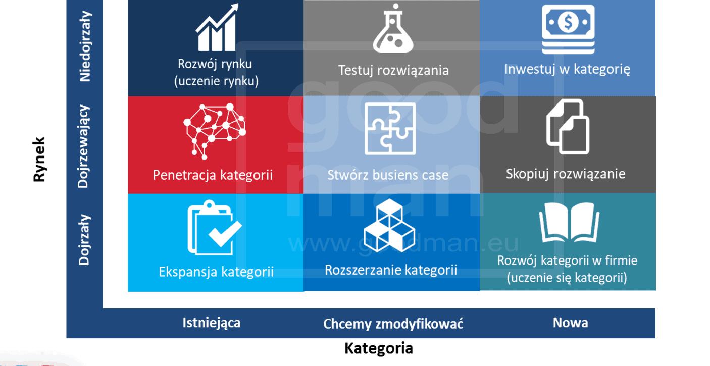CM-BOX-CATEGORY-MANAGEMENT-SZKOLENIA