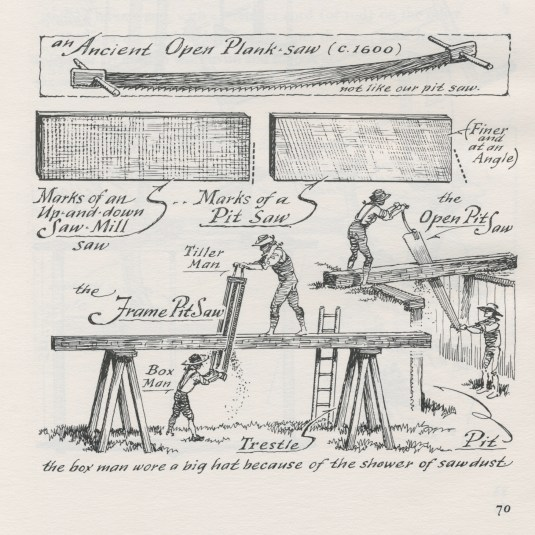 from A Museum of Early American Tools by Eric Sloane, p. 70