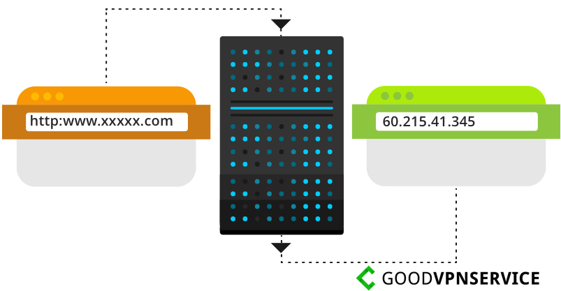 Hideme_Server-IP