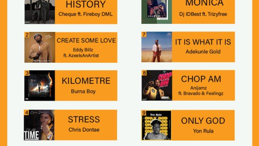 Check Out The Top 10 Released Songs (January to May)