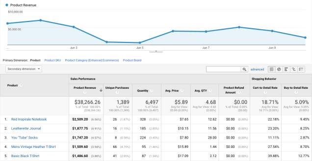 product-performance-report-in-google-analytics