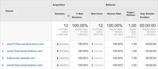 spam traffic in google analytics