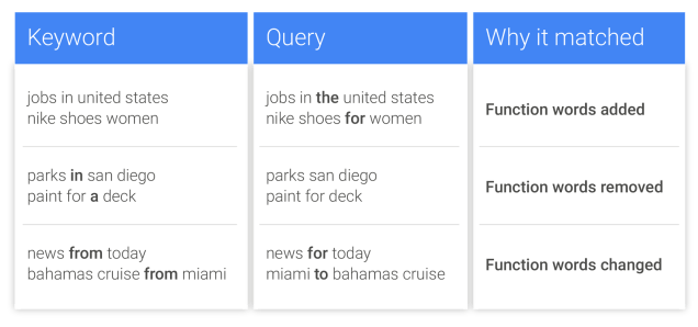 adwords-exact-match-function-words