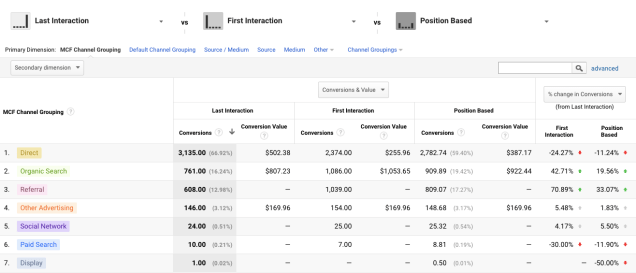 Attribution-model-Google-analytics