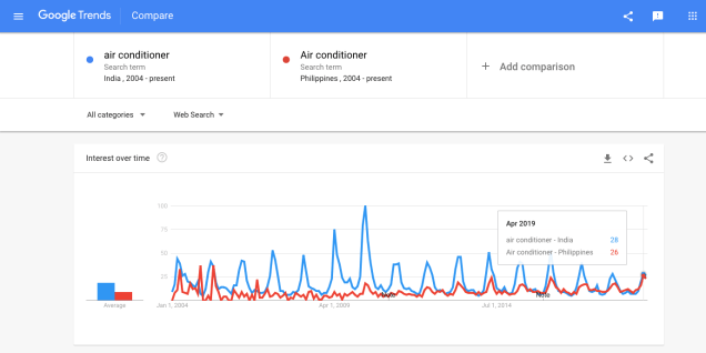 Google-Trends-india-philipines