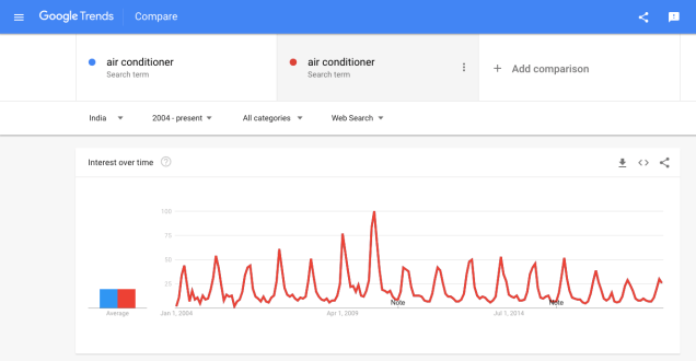 Google-trends-comparison