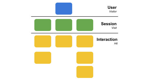 google-analytics-data-model