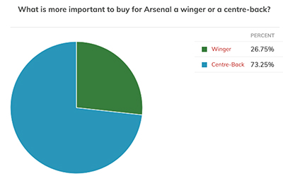 Arsenal Fans  Asked If Buying Winger Or Centre-Back Was More Important – Poll Results May Surprise You