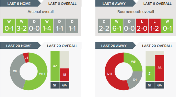 arsenal-v-bournemouth-recent-form-overall