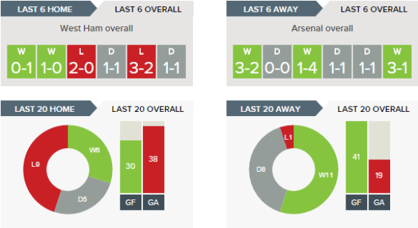west-ham-v-arsenal-recent-form-overall