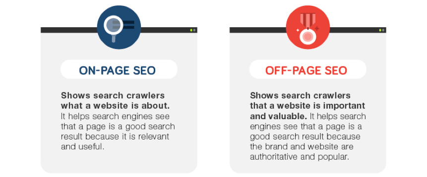 Difference between On page & Off page SEO