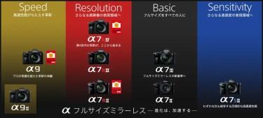 ソニー α(カメラ) 最新お買い得情報(2020年8月27 日更新)