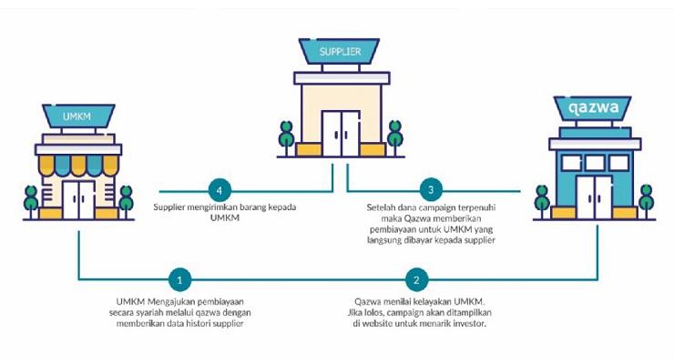 Pinjaman 'online' | 6 aplikasi disyaki salah guna data peribadienam aplikasi dalam talian pemberi pinjam wang (ppw) tidak berlesen disyaki. 11 Pinjaman Syariah Online Langsung Cair 2021 Gopinjol Com