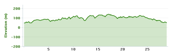 28-01-2013 bike ride elevation graph