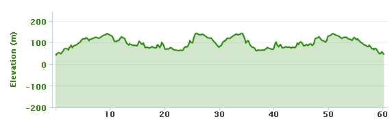 09-04-2013 bike ride elevation graph