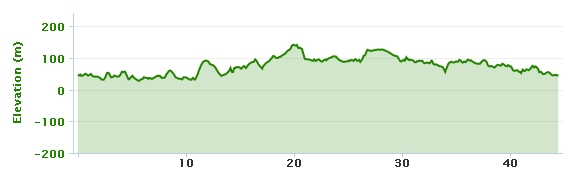 19-11-2013 bike ride elevation graph
