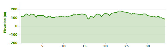 02-07-2015 - bike ride elevation graph