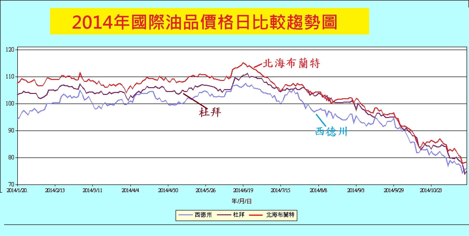 【原油·國際】國際原油趨勢圖 – TouPeenSeen部落格